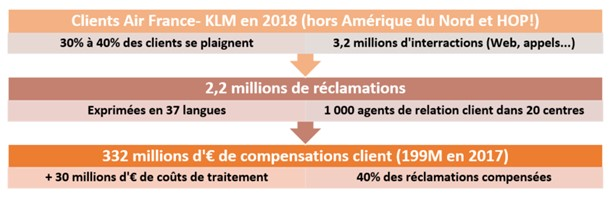 Information sur les réclamations clients - Session 012019