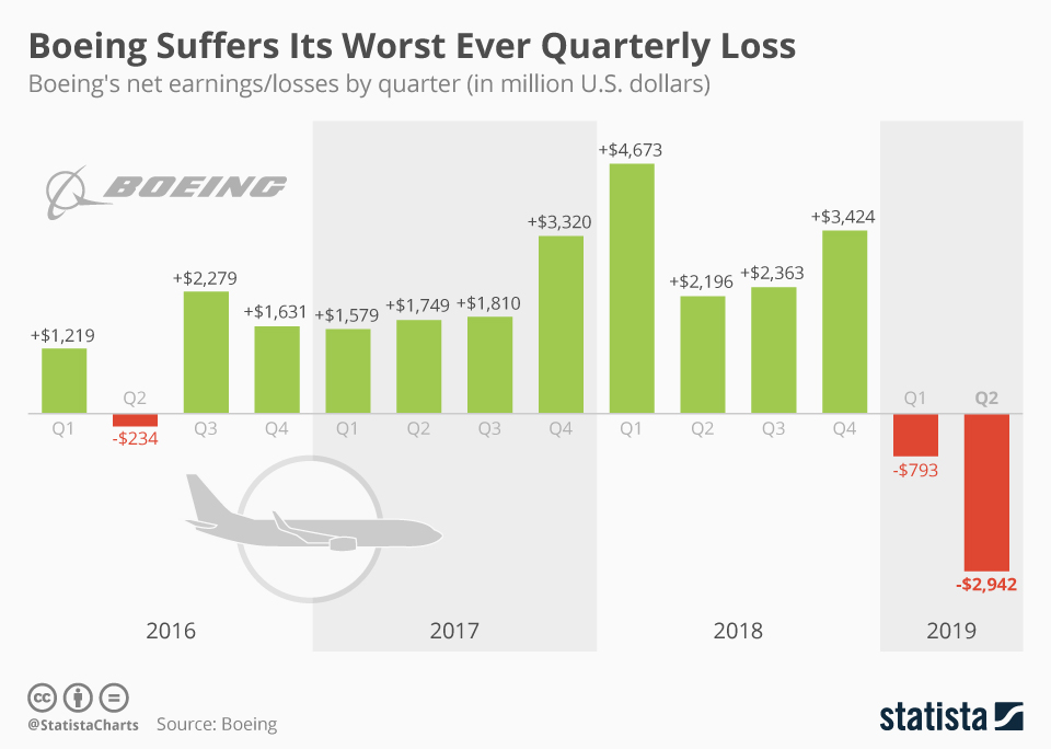 Boeing Suffers Its Worst Ever Quarterly Loss
