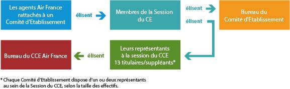 Fonctionnement comit central d 39 entreprise air france - Assesseur titulaire bureau de vote ...